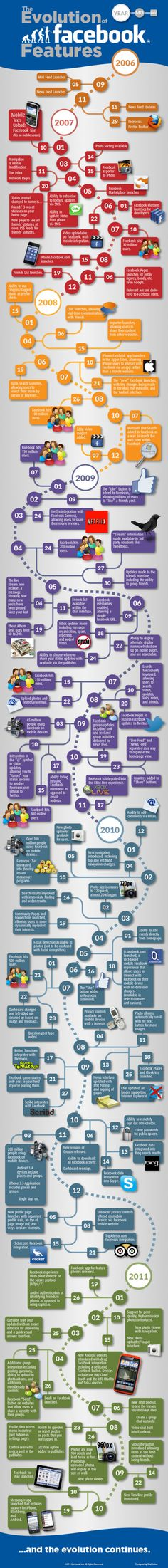 evolution of facebook 2006-