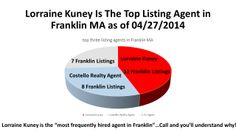 This is a chart that displays the top three listing agents taking Franklin MA listings.  The top listing agent in Franklin MA is Lorraine Kuney of the Kuney-Todaro Team of RE/MAX Executive Realty in Franklin.