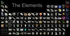 Periodic table of elements - and what they actually look like!
