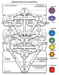 Metachor's mapped the Sephiroth, the Chakras, and the Leary's 8 dimensions of consciousness to each other. Full Story: Vortex Egg: Evaluating the 8-Circuit Model