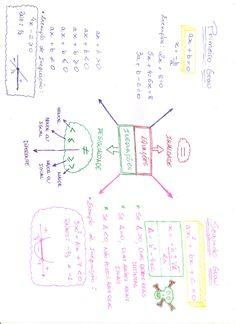 Confira um mapa mental que vai descomplicar de uma vez por todas as Equações e Inequações de 1º e 2º Grau! Estude com a Família Descomplica!