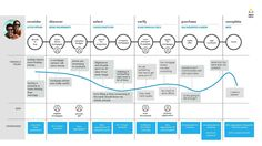 """Customers think of themselves as home-buyers while banks see them as """"mortgages."""" We map the first-time buyer customer journey and identify innovation opportunities, using multiple research methods to bridge the …"""
