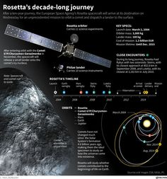 "Rosetta's comet lander readies for its launch | ScienceDumpComet Landing by Rosetta's Probe Philae - Wednesday, 12 November, 2014; another space first, landing on a comet! Big, interesting graphics explain the 10 year journey of orbiter Rosetta and its Philae lander, their trajectory, the landing sites, and a short video of how the landing is supposed to go! How do you land on a comet? ""Very carefully, and with great precision!"" Going in Astronomy."