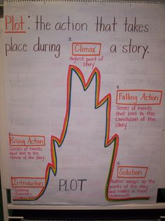Just recreated this one today for StoryTown Lesson 1 6th Grade Reading, 6th Grade Ela, Guided Reading, Third Grade, Plot Anchor Chart, Reading Anchor Charts, Education And Literacy, Teaching Resources, Teaching Ideas