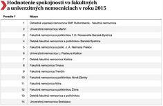 Zverejnili rebríček najlepších nemocníc na Slovensku
