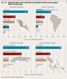 ONU ratifica que Venezuela es el país más violento de América del Sur y el segundo en Latinoamérica