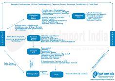 Export Import India: Export Process