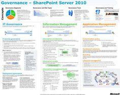 SharePoint | Governance model for SharePoint Server 2010 | Microsoft | infographic | ram2013