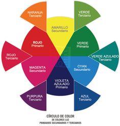 gráfico con el círculo de color donde se muestran los colores complementarios luz o aditivos primarios, secundarios y terciarios