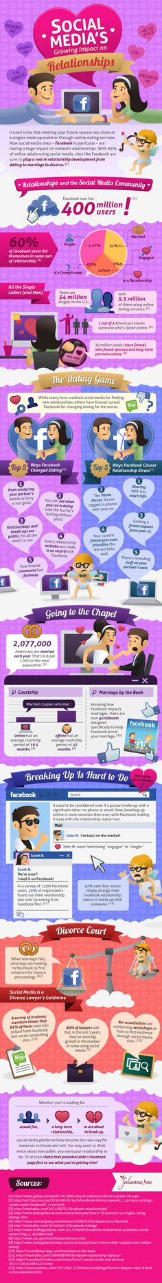 Social Media's Growing Impact On Relationships on http://www.imgrind.com