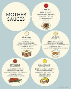 mother sauces flow chart - Google Search