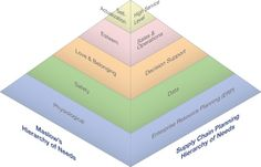 All best performing #supplychain systems also possess certain hierarchical needs... #TGUK