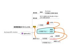 重要事項を優先する  http://visualmapping.info/archives/2082