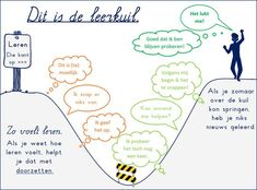 fixed en growth mindset nederlands Teach Like A Champion, Assessment For Learning, Coaching, Visible Learning, Leader In Me, Kids Class, School Hacks, Therapy Activities, Workshop