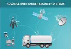 The Milk Transport Security System is a completely integrated system that will improve operational efficiencies as well as ensure safety and defence measures for the dairy industry. Advance Milk Tanker Security System has been developed based on input from producer groups, processors and transportation companies and includes a data server,a mobile handheld computer and computer processor installed on the tanker which operates the Security Monitoring System.  http://www.dairyequipments.com