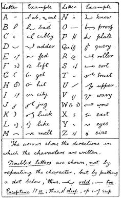 Shorthand Alphabet, Shorthand Writing, Alphabet Code, Different Alphabets, Note Taking Tips, Sms Language, Bullet Journal Lettering Ideas, Learning The Alphabet, Vocabulary Words