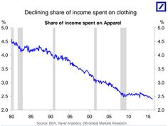 Declining share of i