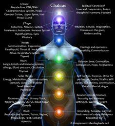 #chakra energy. Great explanations