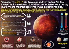 Afrikaanse Taakhulp: Mars Ruimte Infografika Hoezit Space Afrikaans, Kids Learning, Mars, Education, School Stuff, Homeschool, Classroom, Teacher, Planets