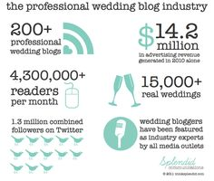 wedding blog industry