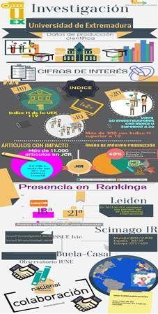 Panorama de la producción científica de la Universidad de Extremadura