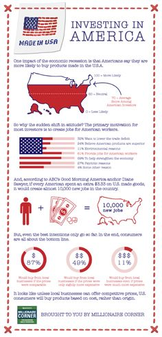 Investing in #America. This infographic shows investor attitudes concerning buying #products made in America versus those made in foreign countries.