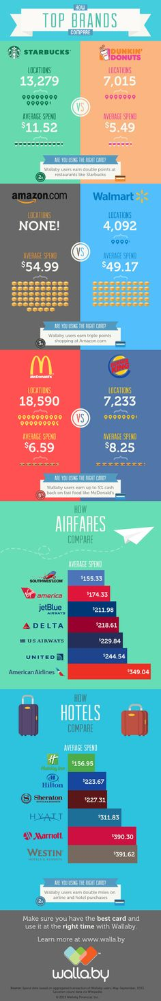 Wallaby Top Brands Infographic