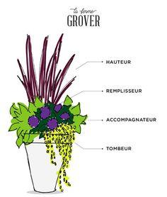 pot-patio-ferme-grover - All For Garden Herb Garden Pallet, Garden Junk, Easy Garden, Wooden Garden, Garden Art, Pallets Garden, Bird Bath Garden, Garden Planters, Herbs Garden