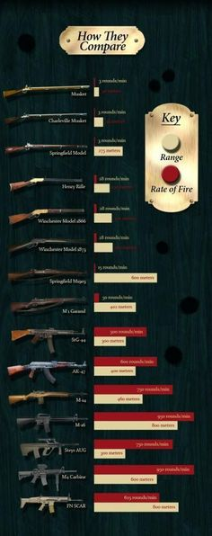 Weapons: The Evolution Of The Rifle. How Rifles changed and evolved. Survival Gear and Prepping Ideas | Survival Life | http://survivallife.com/2014/07/01/evolution-of-the-rifle/