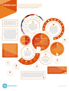 This infographic design is part of a series of 4 covering different areas of focus for General Electric's innovation platform GE Idea Works. Baby Infographic, Infographic Examples, Context Map, Customer Journey Mapping, Customer Experience, Powerpoint Slide Designs, Information Design, Editorial Layout, Data Visualization