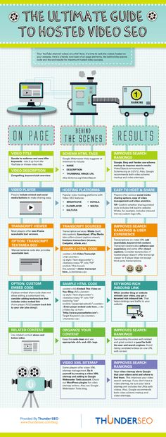 #Video marketing is so powerful. This is a great #infographic that will help how to put it all together www.socialmediamamma.com
