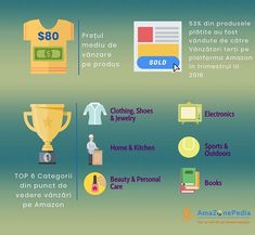 Gasesti raspuns la urmatoarele intrebari:  Care e pretul mediu de vanzare per produs?  Care sunt cele mai importante categorii unde sa vinzi pe Amazon?  Ce procent este atribuit Vanzatorilor terti adica Sellers?…