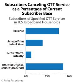 Netflix, Hulu subscriber churn should be a concern for OTT providers, research firm says - FierceOnlineVideo