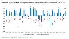 #Stockmarket returns 1990-2017 #Trading #Stocks #SP500
