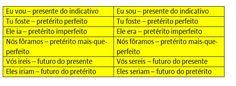 As classificações dos verbos - Português