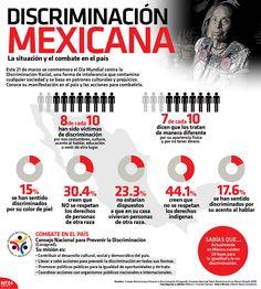 Este 21 de marzo se conmemora el #DíaMundialContraLaDiscriminaciónRacial. Conoce su manifestación en el país y las acciones para combatirla  #Infographic