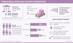 Principales cífras del sector cooperativo #Solidario vía @larepublica_co Coops, Haciendas