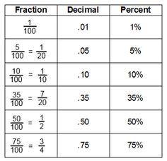 Fractions and Decimals: This tune helps in the teaching of converting fractions to decimals and decimals to fractions. Students will learn the concepts of numerator and denominator through this math songs comprehensive lyrics. Math Skills, Math Lessons, Math Formulas, Math Help, Basic Math, Math Fractions, Math Numbers, Homeschool Math, Homeschooling