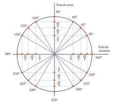Circunferência trigonométrica   Geekie Games