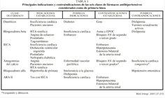 Fármacos Antihipertensivos: Indiciaciones, contraindicaciones y dosis. - Medicina mnemotecnias