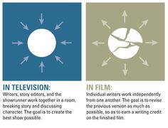 Films vs. TV #screenwriting #storytelling