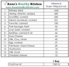 15 Foods High In Vitamin vitamin-d/ Vitamin Rich Foods, Vitamin Packs, Vitamins For Skin, Vitamins And Minerals, Vegan Vitamins, Daily Vitamins, Kids Nutrition, Fitness Nutrition, Health Tips