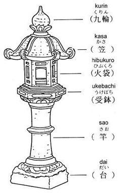 Small Japanese stone garden lantern will brighten your