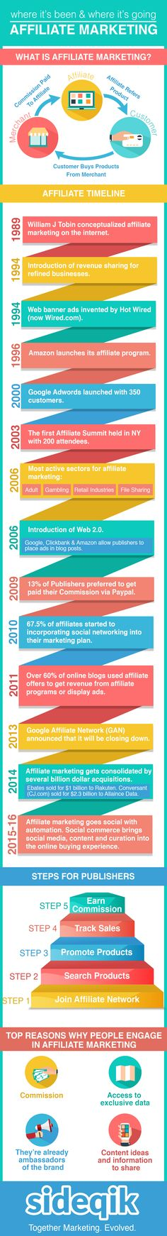 Affiliate marketing where it's been and where it's going (Infographic) - Get more e-commerce and digital marketing tips at Sideqik