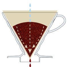 hario-v60-plastic-coffee-dripper-diagram-how-it-brews-coffee