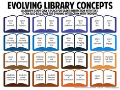 Evolving Library Con