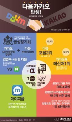 다음, 카카오톡 흡수합병! '다음카카오' 탄생 [인포그래픽]  #IT #Infographic ⓒ 비주얼다이브 무단 복사·전재·재배포