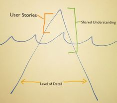 In past articles, I've spent lots of time asking you to find common ground between waterfall and agile. Not to discount either approach, but in realiz. Diminishing Returns, User Story, Project Success, Core Values, Point Of View, Decision Making, Leadership, Business, Making Decisions
