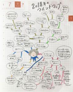 やりたいこと100のリストを作ろうかな?と思い立ち、 mount-hayashi.hatenablog.com まずは頭の中をどんなことが占めているのか書き出して整理してみようと思い、久しぶりにマインドマップを書いてみました。 書き出してみるとスッキリします。 「あぁこれは全部やろうとしたら時間足りんわな。取捨選択せねばな」と思いました。 何かを足すには何かを引くか、劇的な改革をして時間を生み出すかしないと、足したところで続かないんですよね。 1年間にうまく組み込んでやりたいことやっていきたいな。 やりたいこと(アウトプット編) やりたいこと(インプット編) 続けたいこと 克服したいこと 新た…