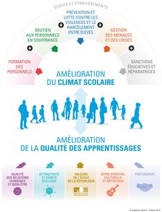 Teaching Philosophy, Teaching French, French Language, Comprehension, Coaching, Communication, Infographic, Presentation, Positivity